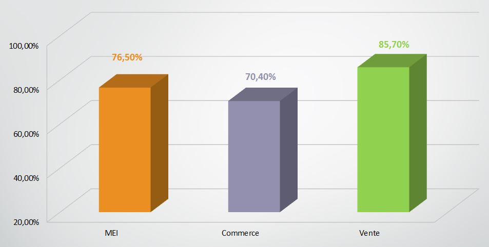 resultats-pro-2016