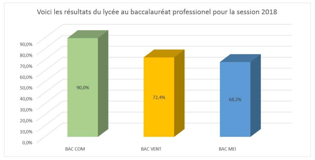 résultats_bacpro_2018