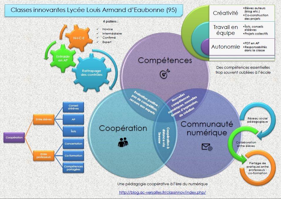 Rencontres Innovation et Expérimentation