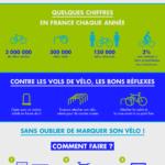 Lutter contre le vol de vélos